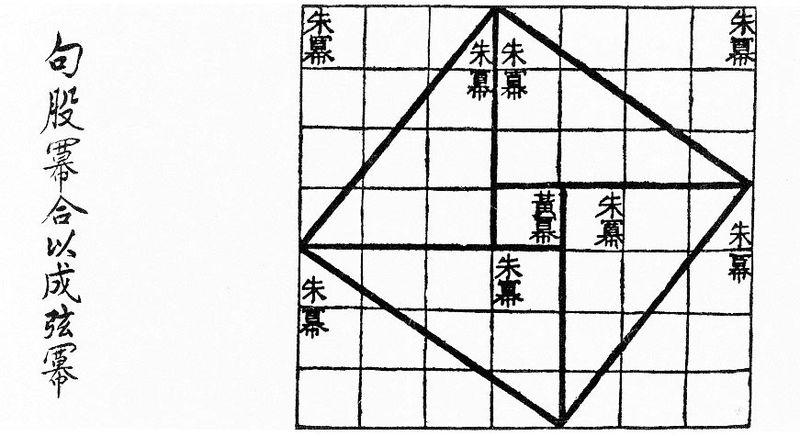 Chinese Pythagoras