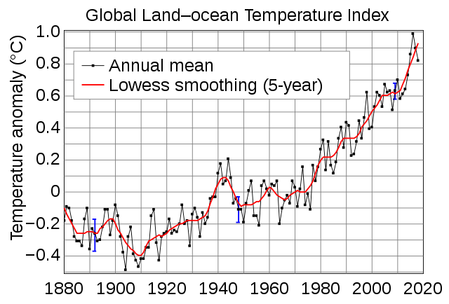 Global Mean Surface Temperature Change
