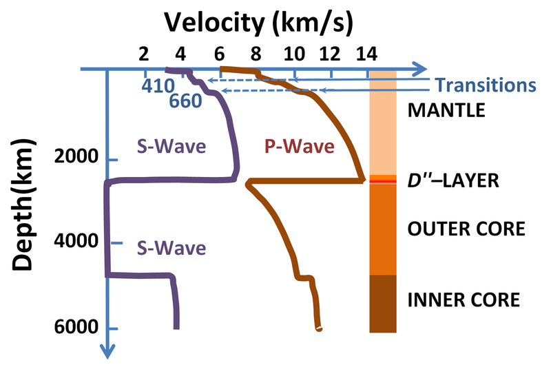 Speeds of seismic waves